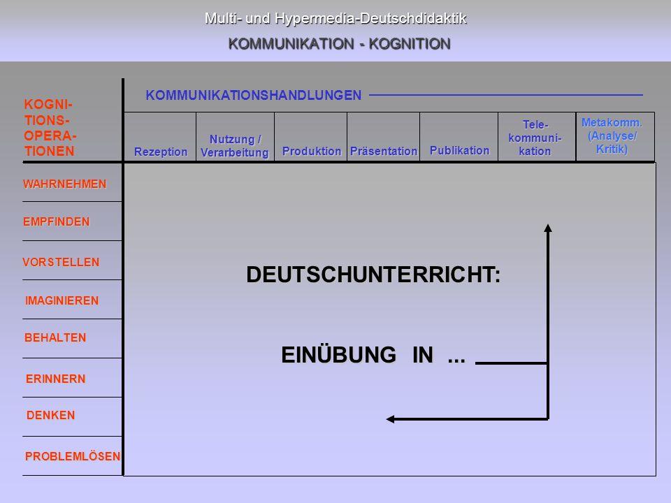 Multi- und Hypermedia-Deutschdidaktik KOMMUNIKATION - KOGNITION Rezeption Nutzung / Verarbeitung Produktion Präsentation Publikation Tele-kommuni-kation WAHRNEHMEN EMPFINDEN VORSTELLEN IMAGINIEREN BEHALTEN ERINNERN DENKEN PROBLEMLÖSEN Metakomm.(Analyse/Kritik) KOMMUNIKATIONSHANDLUNGEN KOGNI- TIONS- OPERA- TIONEN DEUTSCHUNTERRICHT: EINÜBUNG IN...