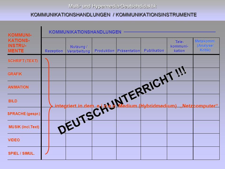 Multi- und Hypermedia-Deutschdidaktik KOMMUNIKATIONSHANDLUNGEN / KOMMUNIKATIONSINSTRUMENTE Rezeption Nutzung / Verarbeitung Produktion Präsentation Publikation Tele-kommuni-kation SCHRIFT (TEXT) GRAFIK ANIMATION BILD SPRACHE (gespr.) MUSIK (incl.Text) VIDEO SPIEL / SIMUL.