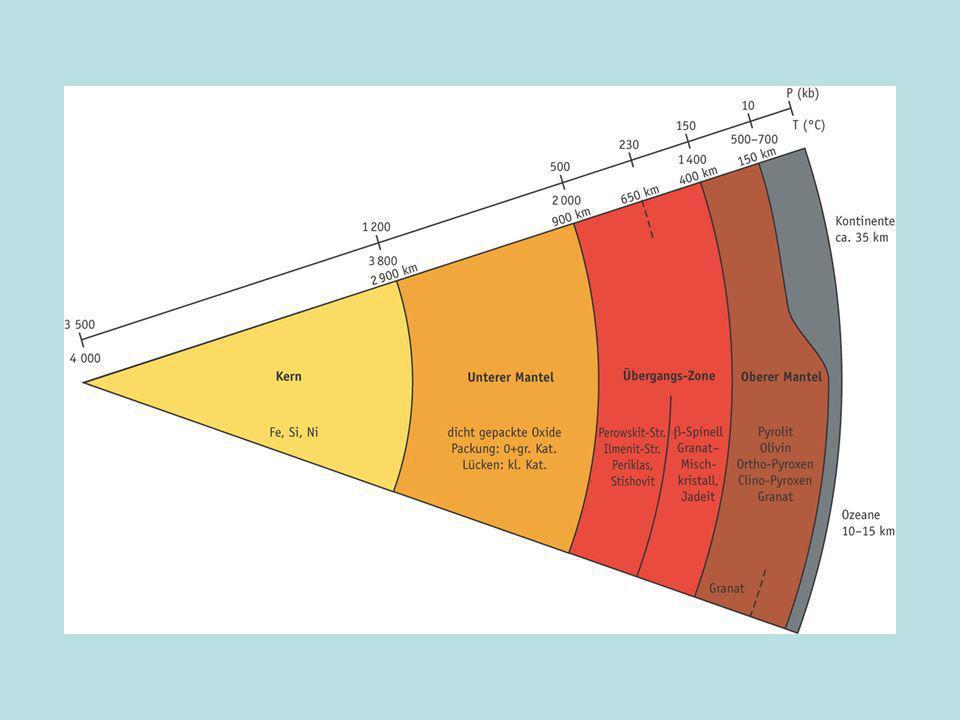 Durch einfache rechnerische Methoden lassen sich Bodenprofile erstellen, aus denen sich unterschiedlich aufgebaute Bodenschichten erkennen lassen.
