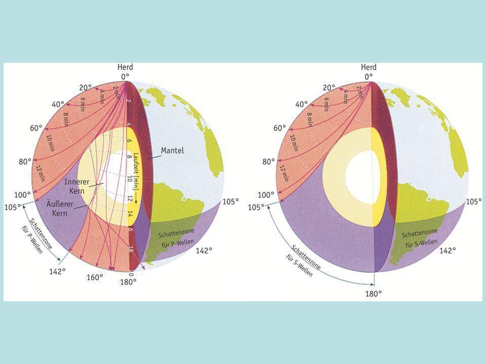Nutzen: Verständnis für Ausbreitung von Wellen in unterschiedlich dichten Medien, Brechung und Reflexion seismischer Wellen, Laufzeitbestimmungen.