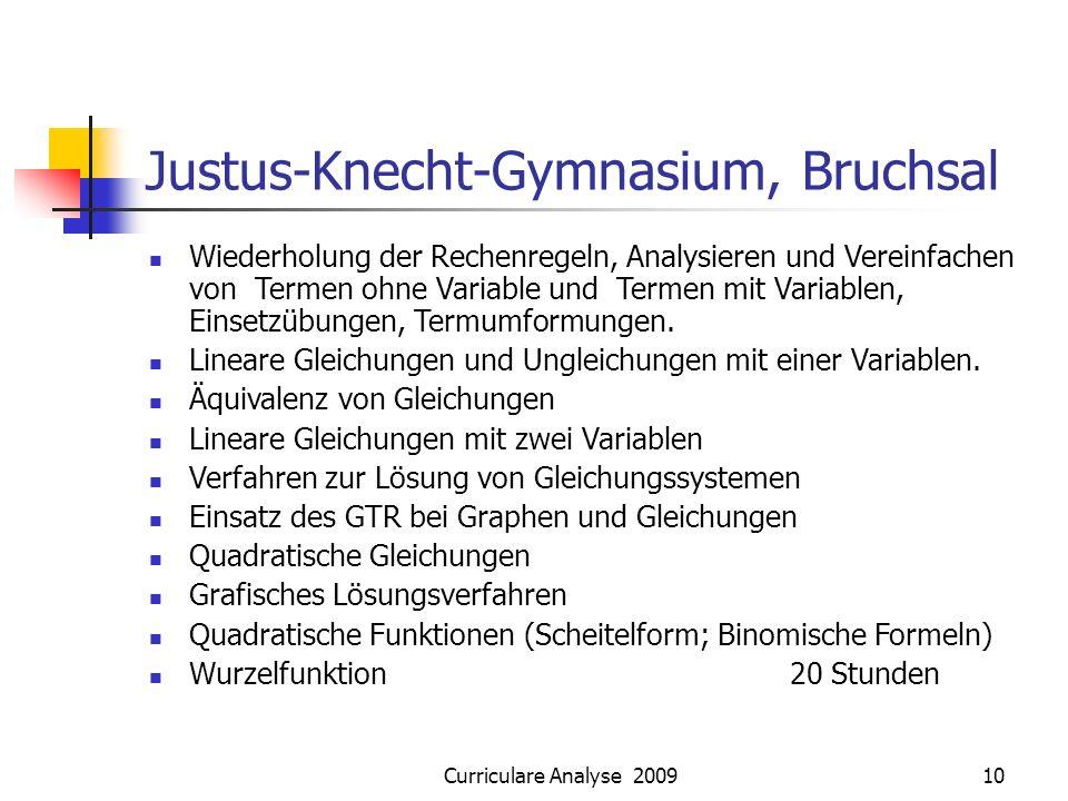 Curriculare Analyse 200910 Justus-Knecht-Gymnasium, Bruchsal Wiederholung der Rechenregeln, Analysieren und Vereinfachen von Termen ohne Variable und Termen mit Variablen, Einsetzübungen, Termumformungen.