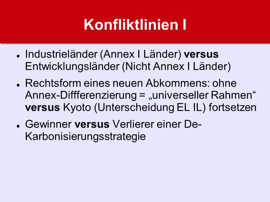 Konfliktlinien I Industrieländer (Annex I Länder) versus Entwicklungsländer (Nicht Annex I Länder) Rechtsform eines neuen Abkommens: ohne Annex-Difffe