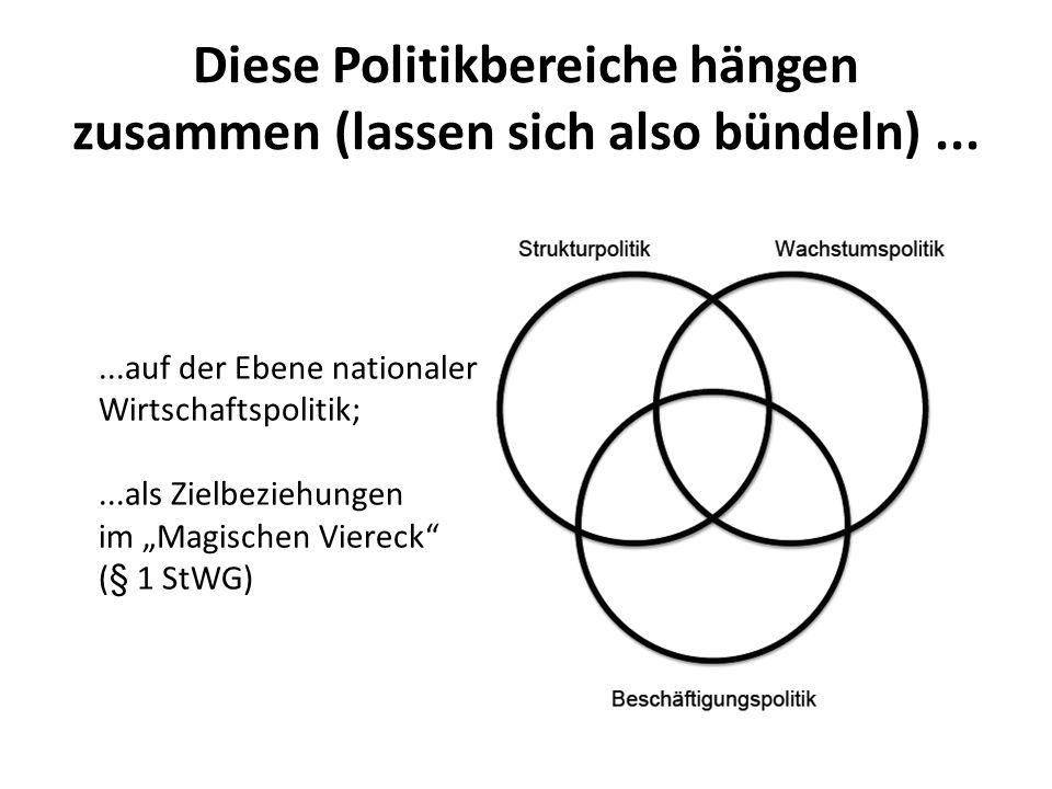 Diese Politikbereiche hängen zusammen (lassen sich also bündeln)......auf der Ebene nationaler Wirtschaftspolitik;...als Zielbeziehungen im Magischen