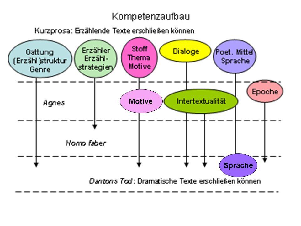17 Motive Sprache