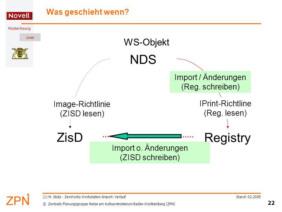 © Zentrale Planungsgruppe Netze am Kultusministerium Baden-Württemberg (ZPN) Musterlösung Stand: 02.2005 22 (c) M.