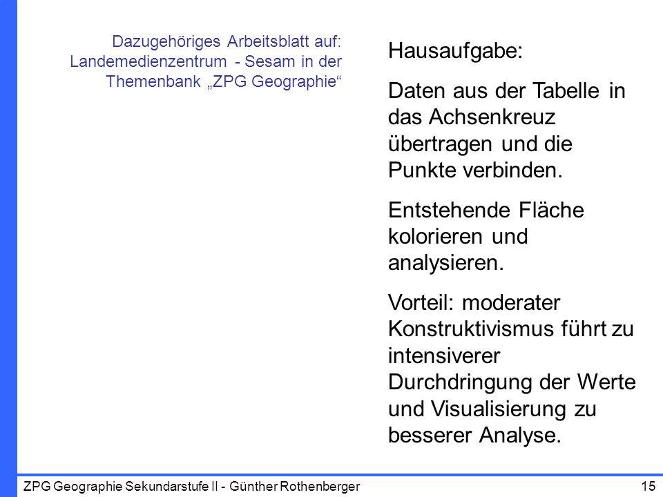 ZPG Geographie Sekundarstufe II - Günther Rothenberger15 Hausaufgabe: Daten aus der Tabelle in das Achsenkreuz übertragen und die Punkte verbinden. En