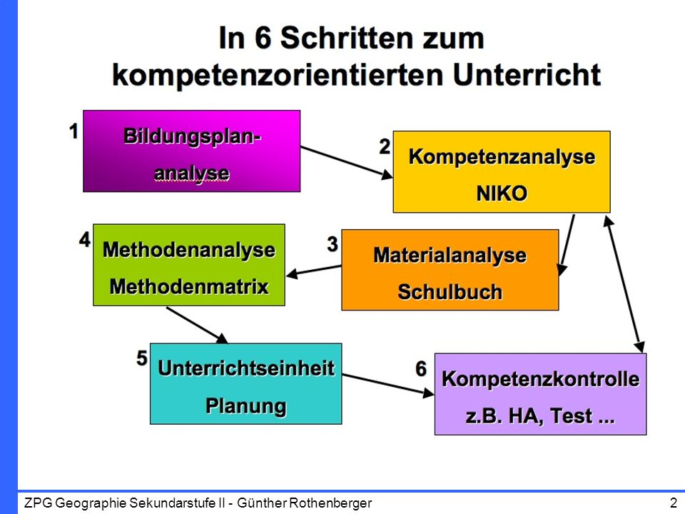 ZPG Geographie Sekundarstufe II - Günther Rothenberger43 Kompetenzorientierung?Schülerorientierung Diagnose, Vorwissen, EmotionalitätProblemorientierung Ausgangsfragen, Indikatoren.