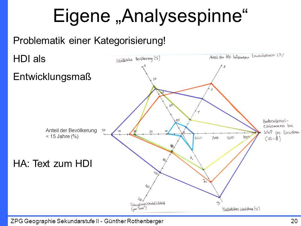 ZPG Geographie Sekundarstufe II - Günther Rothenberger20 Eigene Analysespinne Problematik einer Kategorisierung! HDI als Entwicklungsmaß HA: Text zum