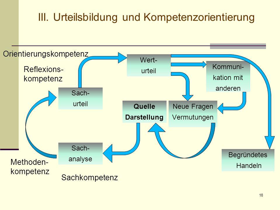 18 III. Urteilsbildung und Kompetenzorientierung Quelle Darstellung Sach- analyse Sach- urteil Wert- urteil Begründetes Handeln Kommuni- kation mit an