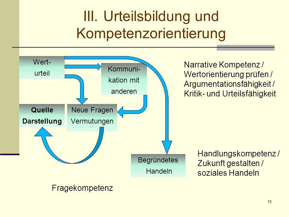 19 III. Urteilsbildung und Kompetenzorientierung Quelle Darstellung Wert- urteil Begründetes Handeln Kommuni- kation mit anderen Neue Fragen Vermutung