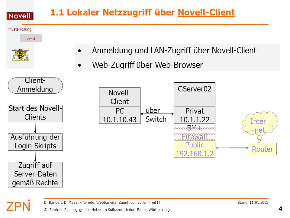 © Zentrale Planungsgruppe Netze am Kultusministerium Baden-Württemberg Musterlösung Stand: 11.01.2005 4 D. Bangert, D. Maas, F. Wrede: Webbasierter Zu