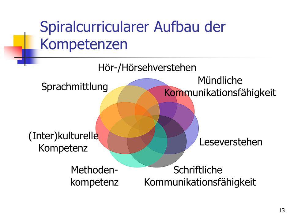 13 Spiralcurricularer Aufbau der Kompetenzen Hör-/Hörsehverstehen Mündliche Kommunikationsfähigkeit Leseverstehen Schriftliche Kommunikationsfähigkeit