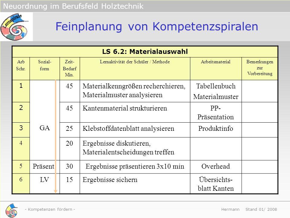 - Kompetenzen fördern - Hermann Stand 01/ 2008 Neuordnung im Berufsfeld Holztechnik LS 6.2: Materialauswahl Arb Schr. Sozial- form Zeit- Bedarf Min. L