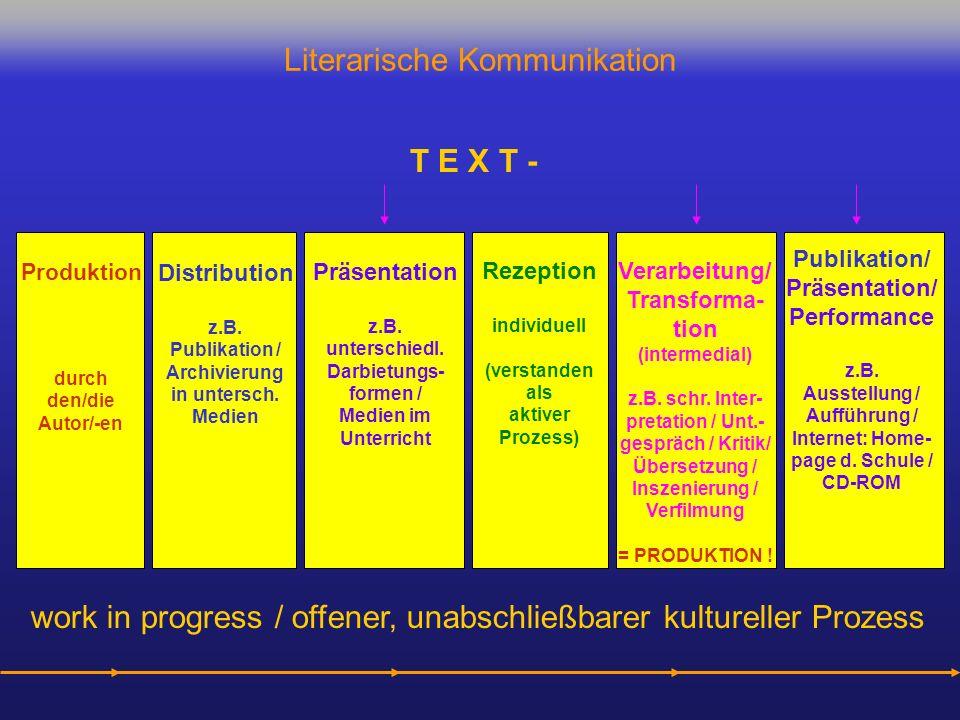 Literarische Kommunikation Distribution z.B. Publikation / Archivierung in untersch. Medien Produktion durch den/die Autor/-en Präsentation z.B. unter