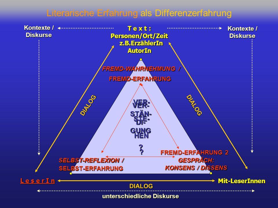 Literarische Erfahrung als Differenzerfahrung L e s e r I n SELBST-REFLEXION / T e x t : Personen/Ort/Zeit z.B.ErzählerIn z.B.ErzählerInAutorIn FREMD-