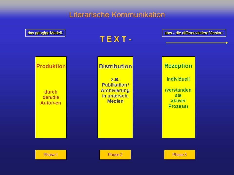 Distribution z.B. Publikation / Archivierung in untersch. Medien Produktion durch den/die Autor/-en Rezeption individuell (verstanden als aktiver Proz