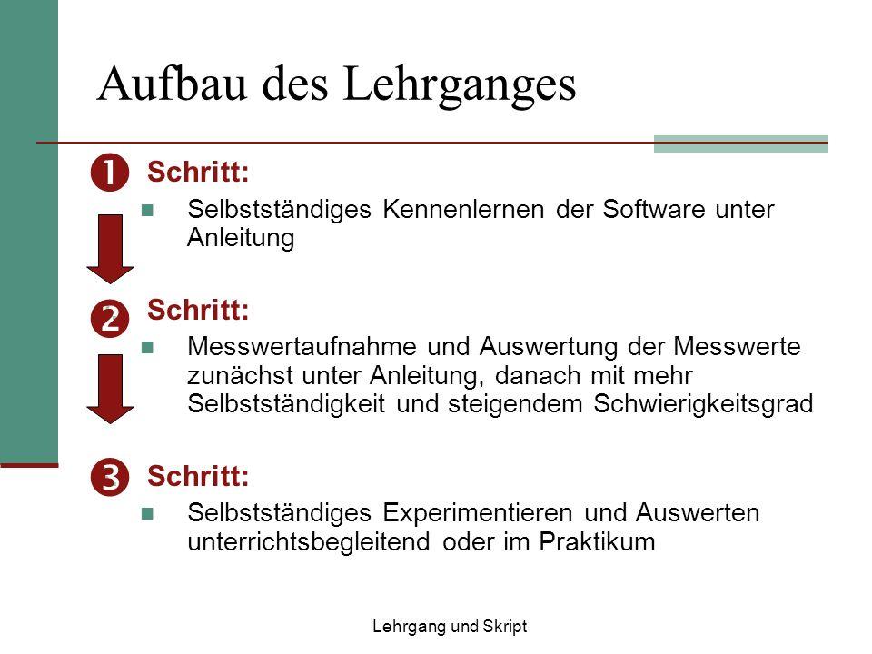 Aufbau des Lehrganges 1. Schritt: Selbstständiges Kennenlernen der Software unter Anleitung 2. Schritt: Messwertaufnahme und Auswertung der Messwerte