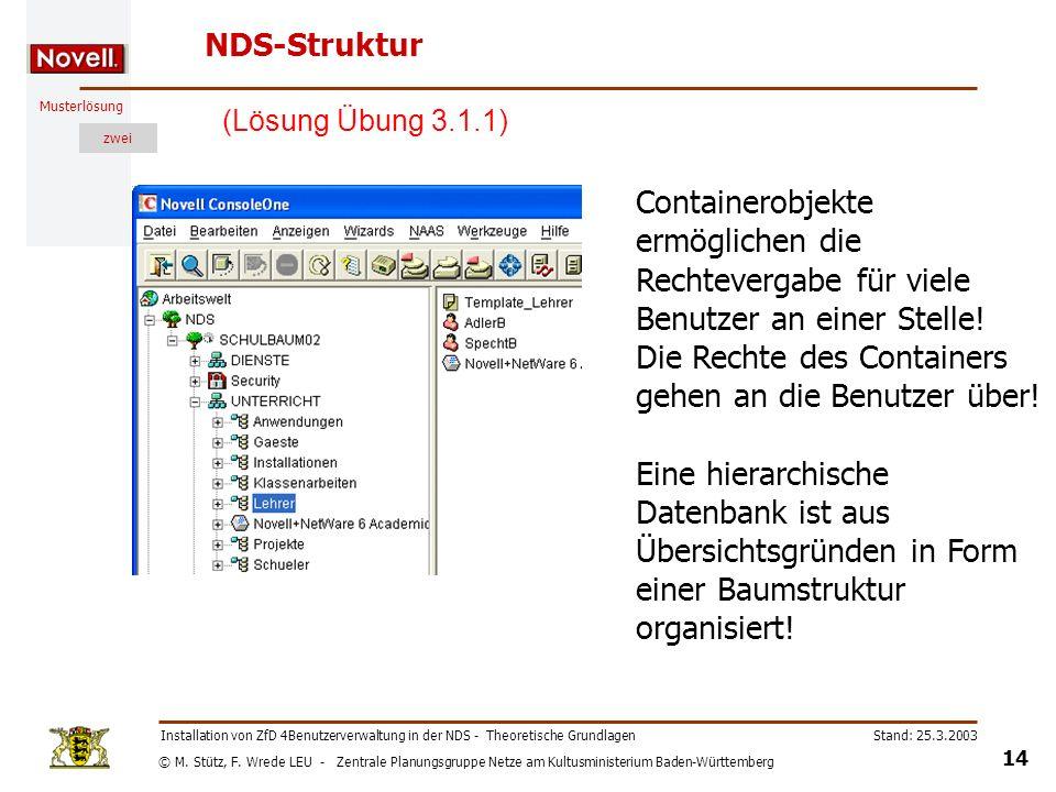 © M. Stütz, F. Wrede LEU - Zentrale Planungsgruppe Netze am Kultusministerium Baden-Württemberg Musterlösung zwei Stand: 25.3.2003 14 Installation von