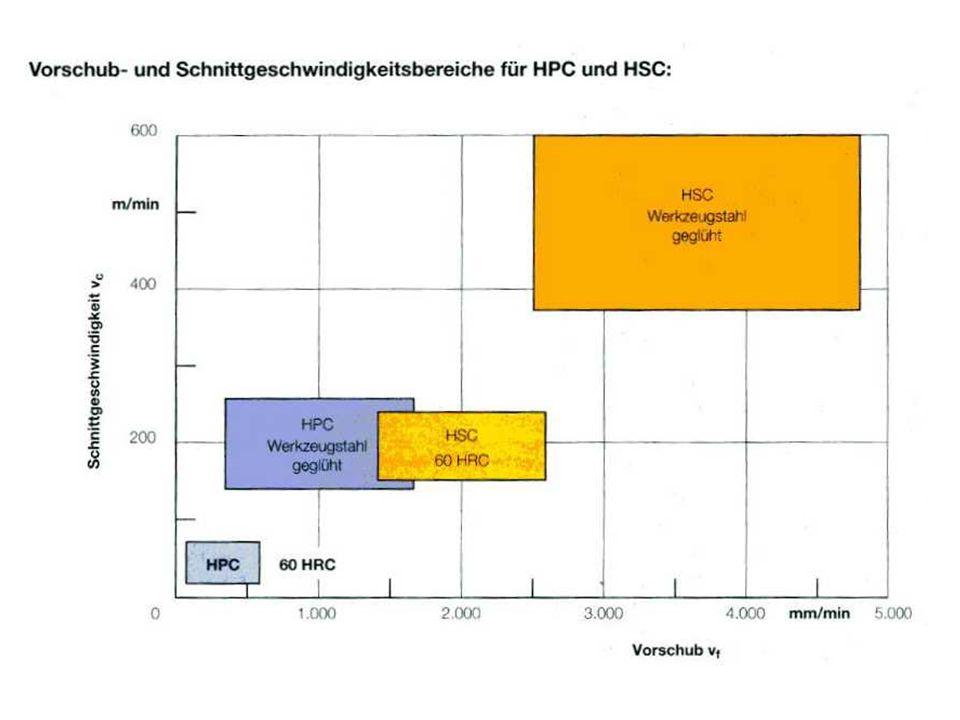 Probleme bei herkömmlicher Kühlschmierung Beim Einsatz von HSS-Fräswerkzeugen wurde früher vor allem eine Wasser-in-Öl-Emulsion oder Schneidöle verwendet.
