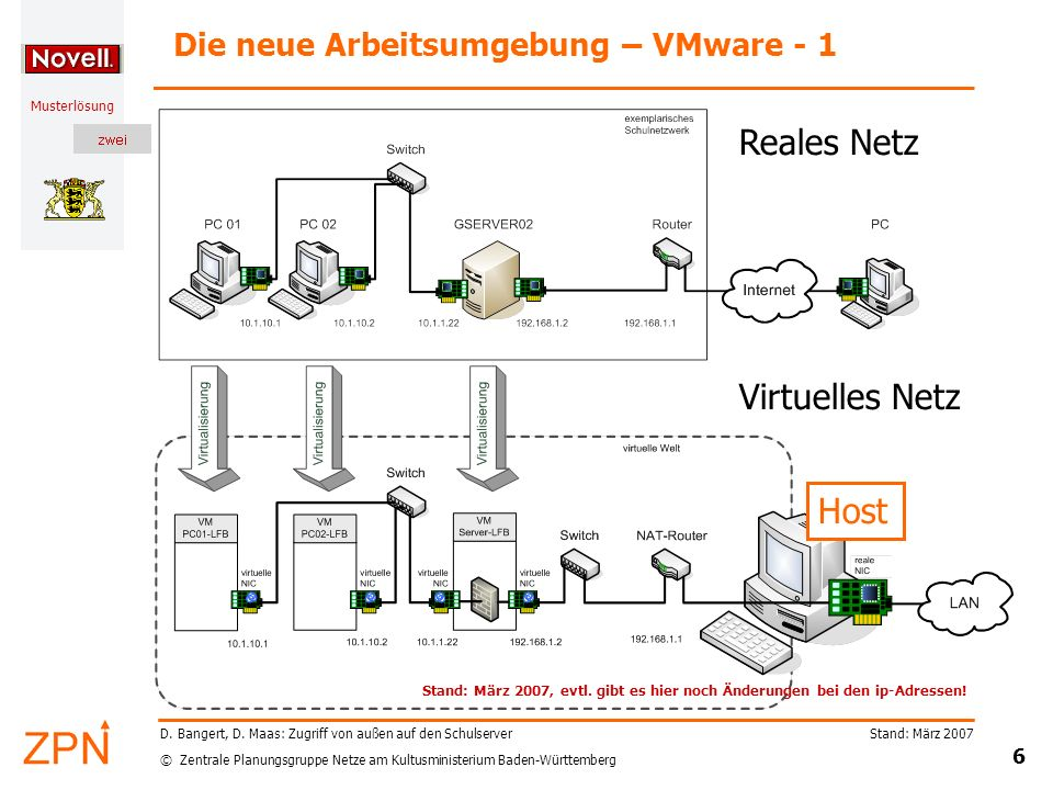 © Zentrale Planungsgruppe Netze am Kultusministerium Baden-Württemberg Musterlösung Stand: März 2007 7 D.
