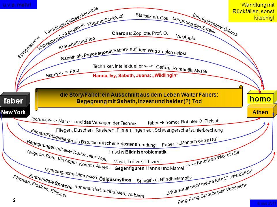 3 New YorkAthen faber homo Blindheitsmotiv: Ödipus Wahrscheinlichkeit gegen Statistik als Gott Leugnung des Zufalls Krankheit und Tod Charons: Zopilote, Prof.