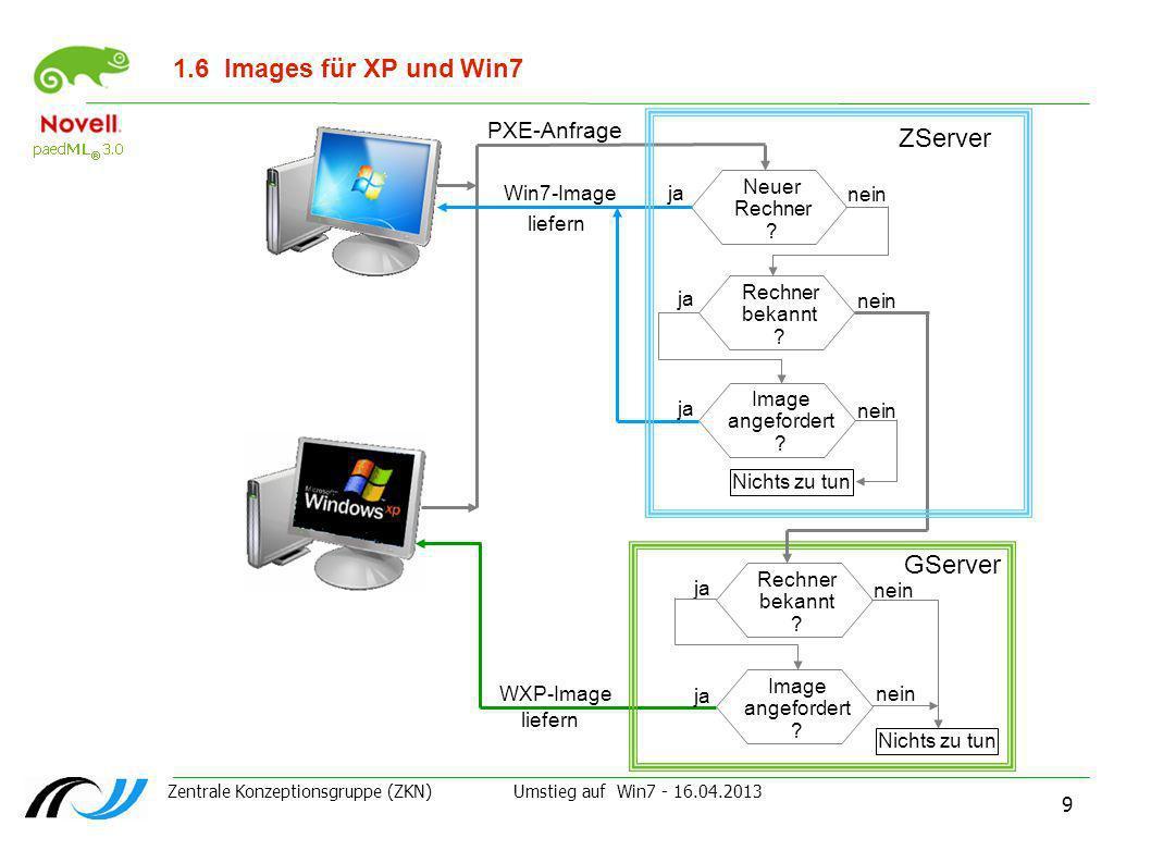 Zentrale Konzeptionsgruppe (ZKN) Umstieg auf Win7 - 16.04.2013 9 1.6Images für XP und Win7 PXE-Anfrage Rechner bekannt ? ja nein Image angefordert ? j