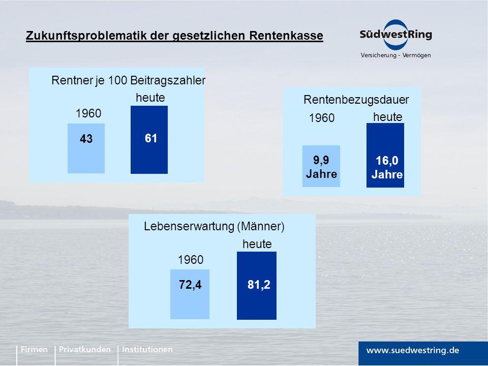 43 61 1960 heute Rentner je 100 Beitragszahler 9,9 Jahre 16,0 Jahre 1960 heute Rentenbezugsdauer 72,4 81,2 1960 heute Lebenserwartung (Männer) Zukunft
