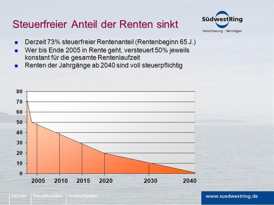 Steuerfreier Anteil der Renten sinkt Derzeit 73% steuerfreier Rentenanteil (Rentenbeginn 65 J.) Derzeit 73% steuerfreier Rentenanteil (Rentenbeginn 65