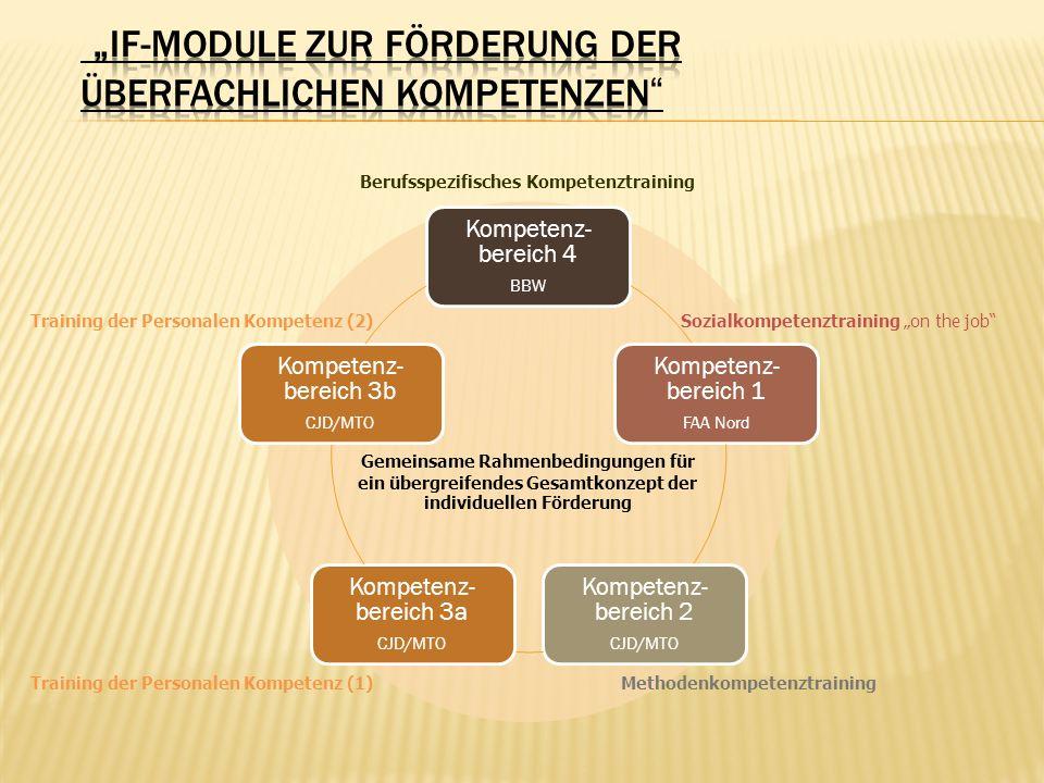 Gemeinsame Rahmenbedingungen für ein übergreifendes Gesamtkonzept der individuellen Förderung Sozialkompetenztraining on the job Methodenkompetenztrai