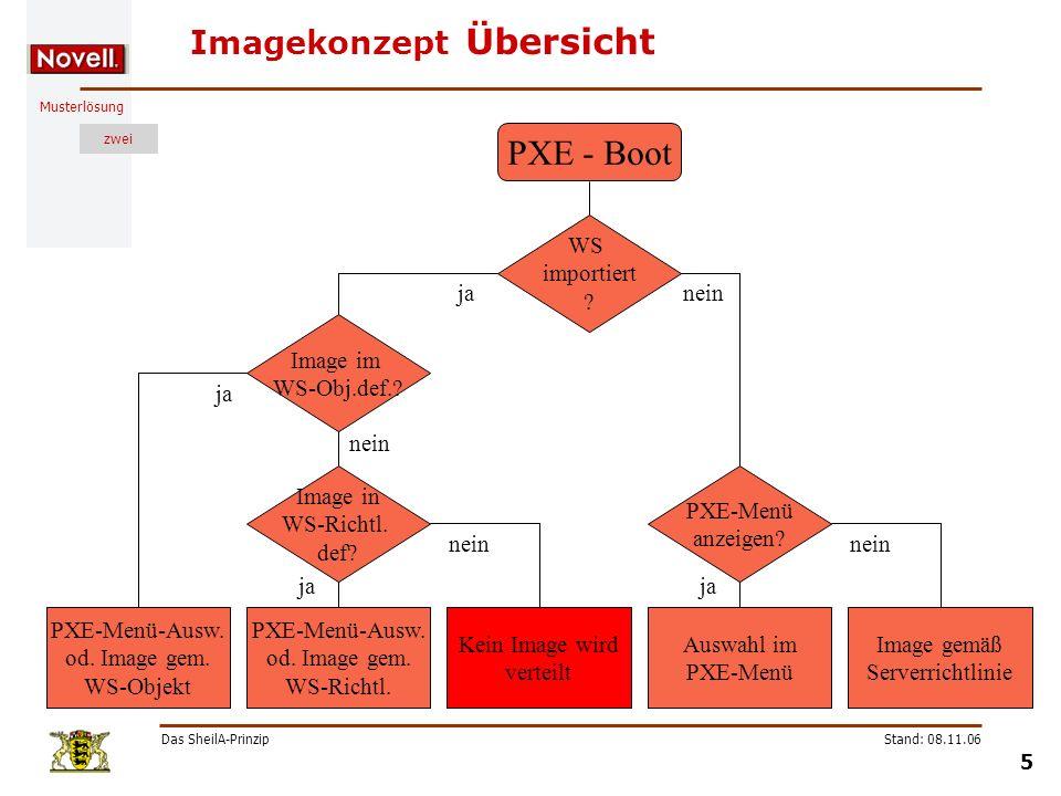 Musterlösung zwei Das SheilA-Prinzip 5 Stand: 08.11.06 Imagekonzept Übersicht PXE - Boot WS importiert ? ja Image gemäß Serverrichtlinie PXE-Menü anze