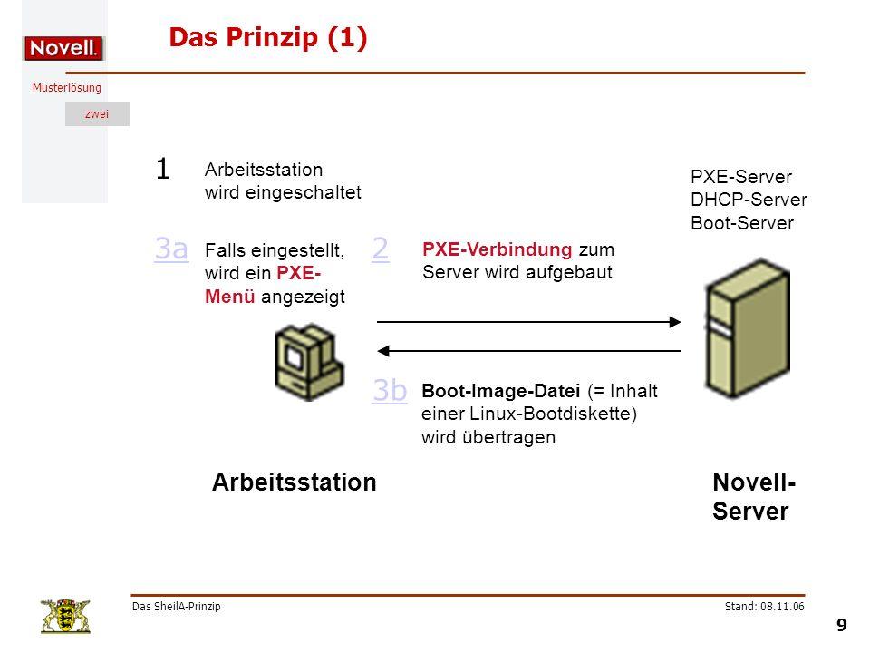 Musterlösung zwei Das SheilA-Prinzip 9 Stand: 08.11.06 Das Prinzip (1) PXE-Verbindung zum Server wird aufgebaut 2 Boot-Image-Datei (= Inhalt einer Lin