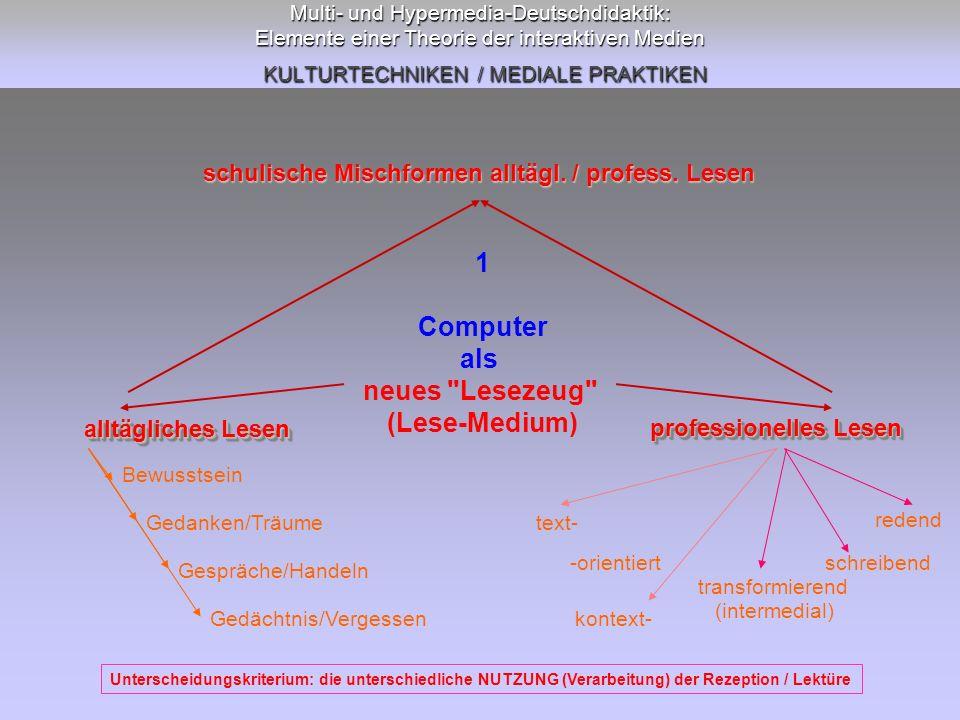 Multi- und Hypermedia-Deutschdidaktik: Elemente einer Theorie der interaktiven Medien KULTURTECHNIKEN / MEDIALE PRAKTIKEN 5 Computer (Schreib-Medium) als neues (multimediales) Publikationsmedium Literarische Kommunikation: Text-Publikation