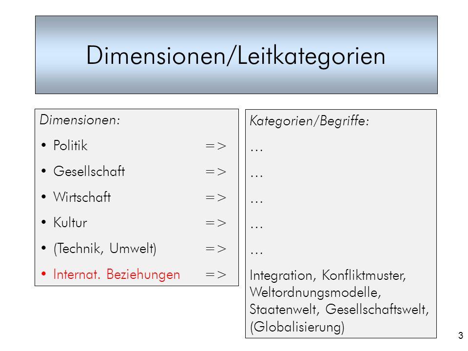 3 Dimensionen/Leitkategorien Dimensionen: Politik => Gesellschaft=> Wirtschaft=> Kultur => (Technik, Umwelt)=> Internat. Beziehungen => Kategorien/Beg