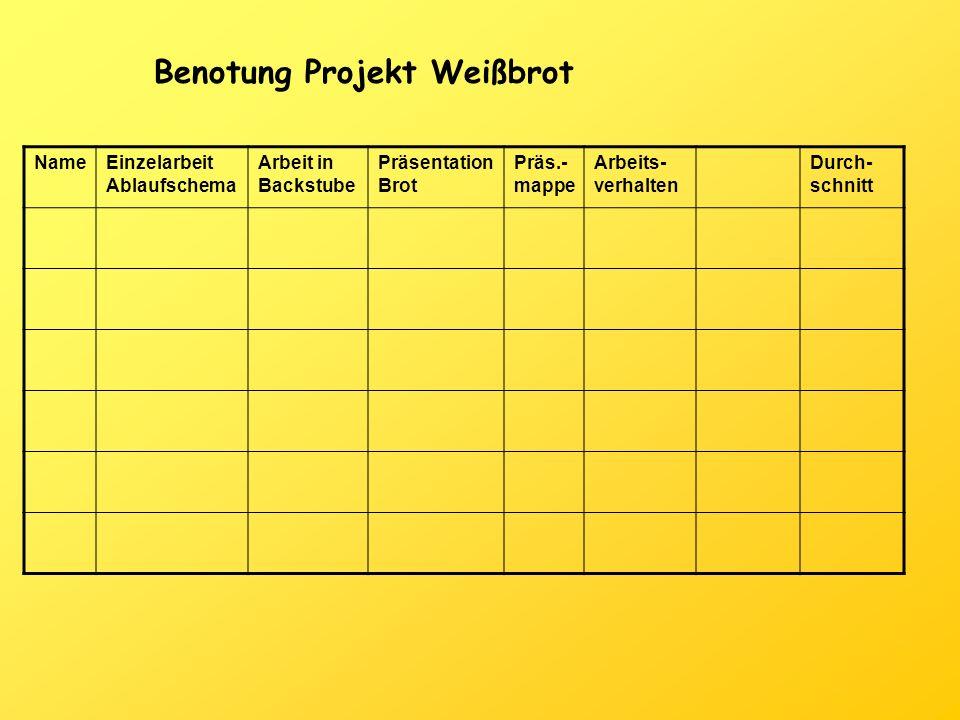 NameEinzelarbeit Ablaufschema Arbeit in Backstube Präsentation Brot Präs.- mappe Arbeits- verhalten Durch- schnitt Benotung Projekt Weißbrot