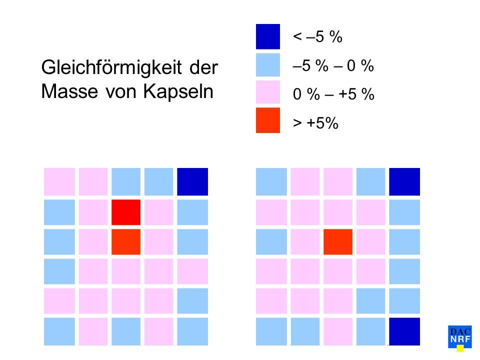 Gesetzte Muster zur Inprozessprüfung nach Kapselbrettverteilung.