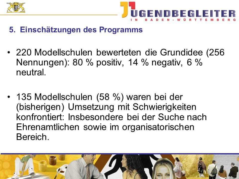 5. Einschätzungen des Programms 220 Modellschulen bewerteten die Grundidee (256 Nennungen): 80 % positiv, 14 % negativ, 6 % neutral. 135 Modellschulen