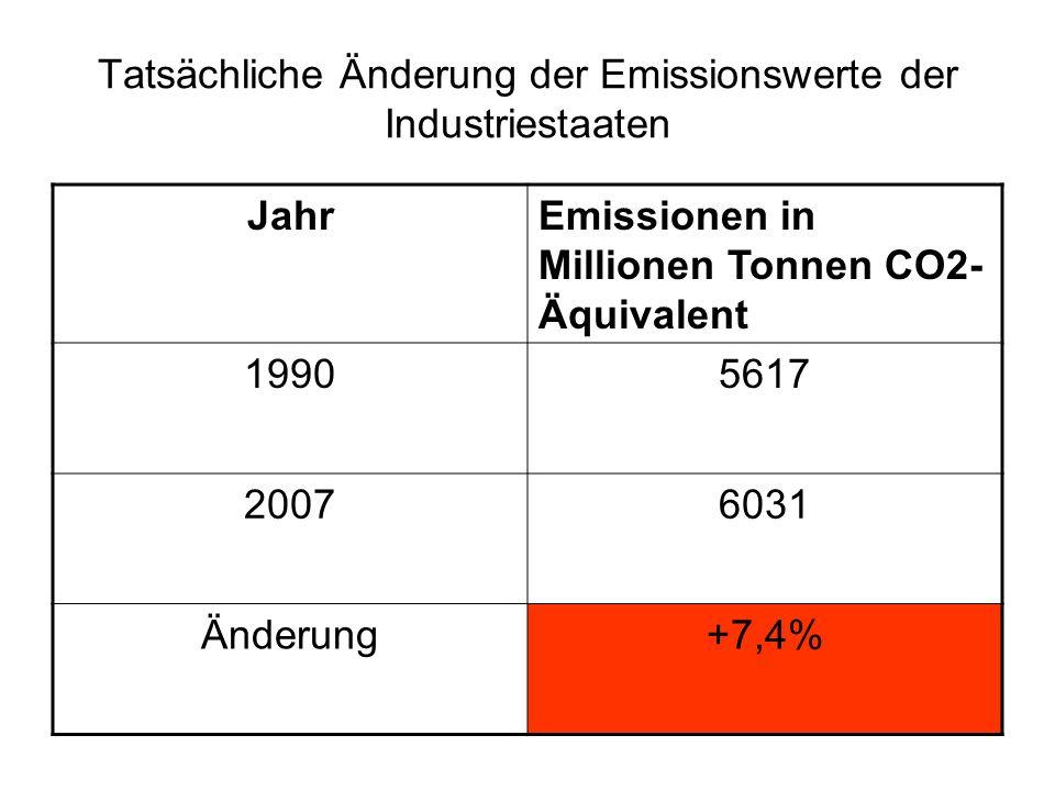 Tatsächliche Änderung der Emissionswerte der Industriestaaten JahrEmissionen in Millionen Tonnen CO2- Äquivalent 19905617 20076031 Änderung+7,4%
