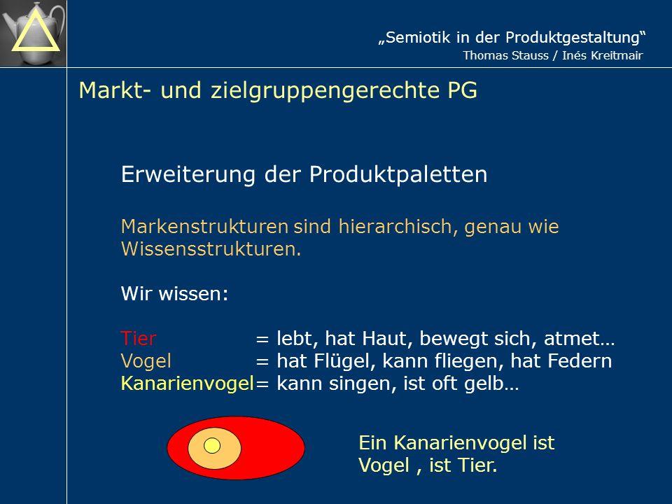 Semiotik in der Produktgestaltung Thomas Stauss / Inés Kreitmair Markt- und zielgruppengerechte PG Erweiterung der Produktpaletten Markenstrukturen sind hierarchisch, genau wie Wissensstrukturen.