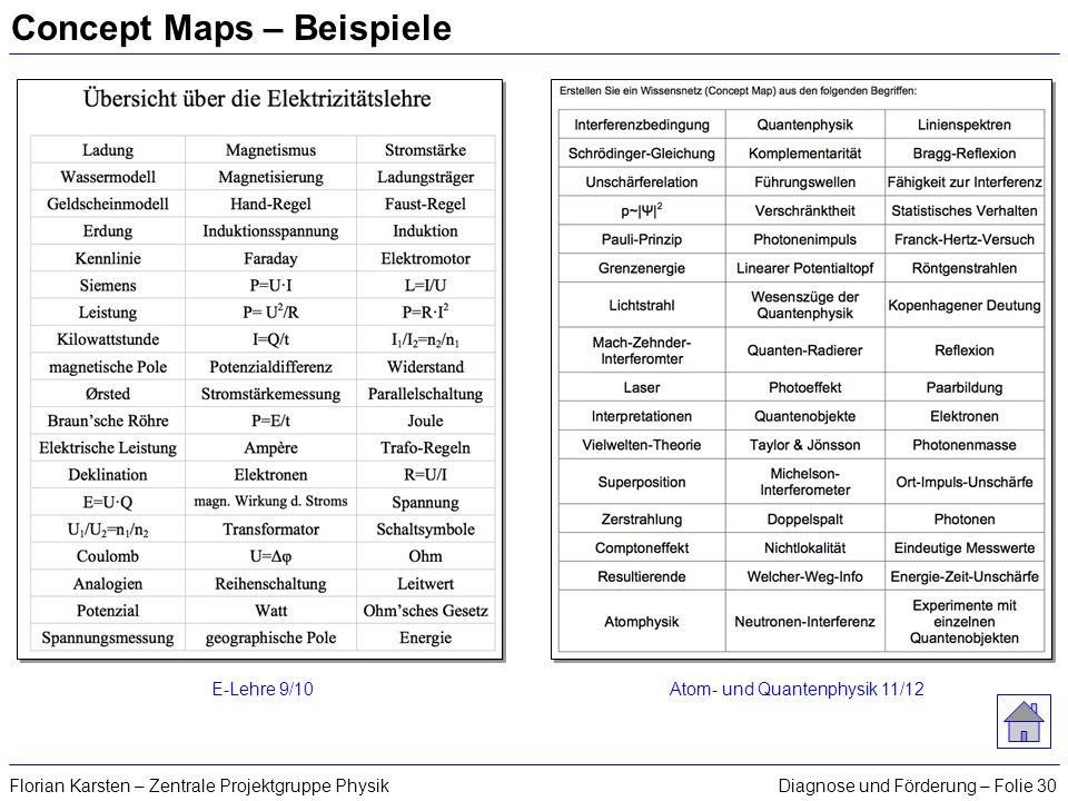 Diagnose und Förderung – Folie 30Florian Karsten – Zentrale Projektgruppe Physik Concept Maps – Beispiele E-Lehre 9/10Atom- und Quantenphysik 11/12