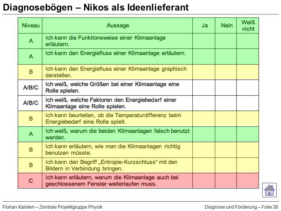 Diagnose und Förderung – Folie 38Florian Karsten – Zentrale Projektgruppe Physik Diagnosebögen – Nikos als Ideenlieferant