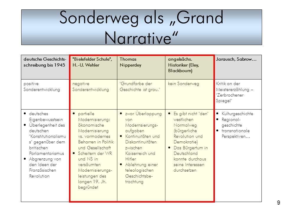 9 Sonderweg als Grand Narrative Kulturgeschichte Regional- geschichte transnationale Perspektiven… Es gibt nicht