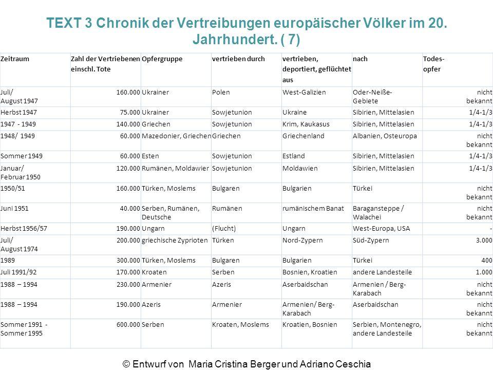 TEXT 3 Chronik der Vertreibungen europäischer Völker im 20. Jahrhundert. ( 7) Zeitraum Zahl der Vertriebenen einschl. Tote Opfergruppevertrieben durch