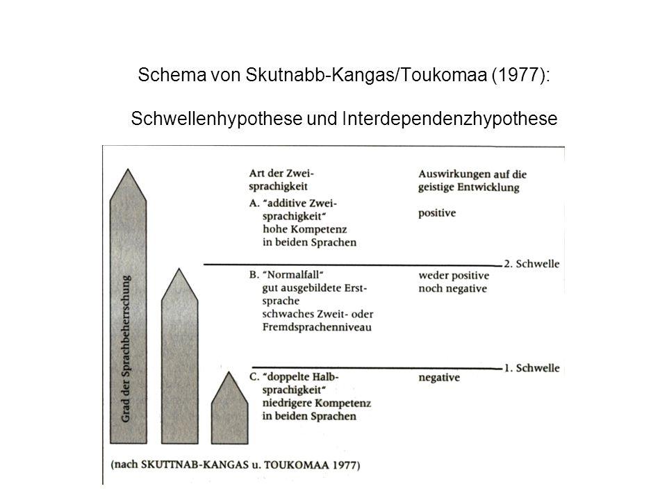 Schema von Skutnabb-Kangas/Toukomaa (1977): Schwellenhypothese und Interdependenzhypothese