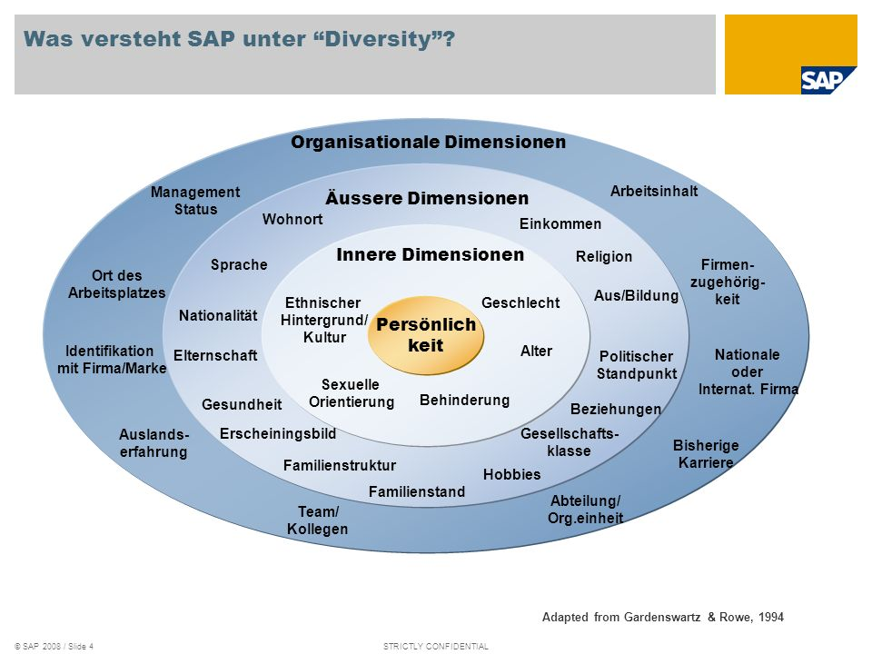 © SAP 2008 / Slide 4STRICTLY CONFIDENTIAL Was versteht SAP unter Diversity.