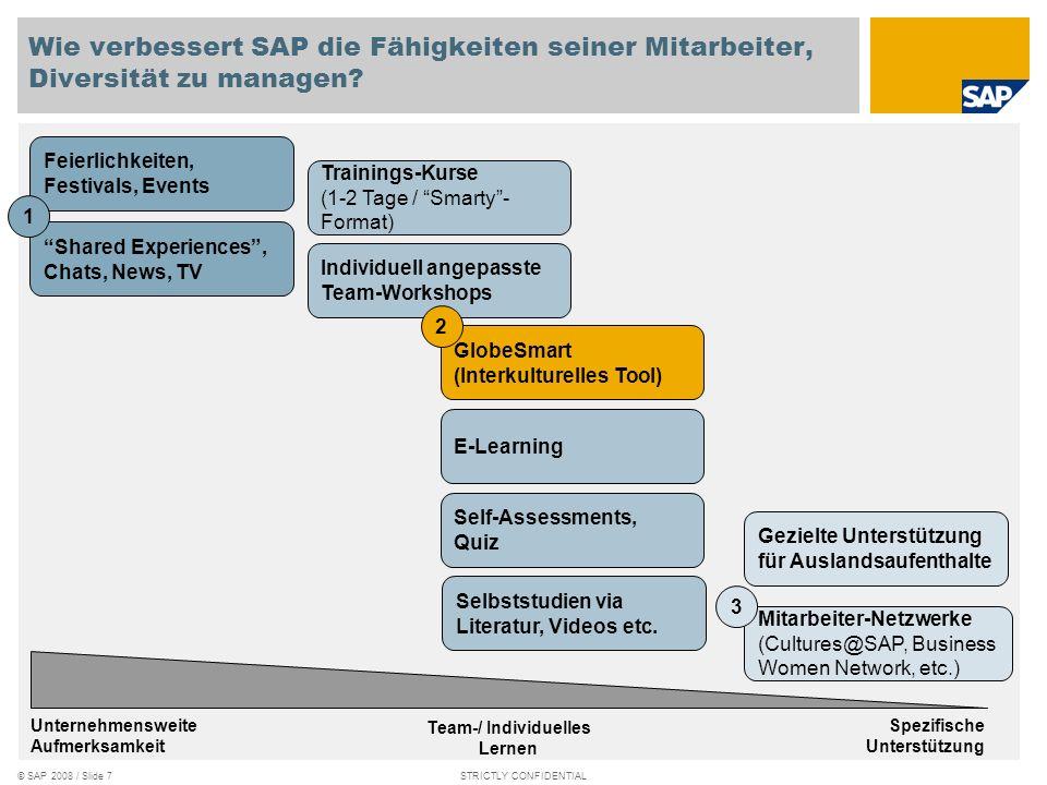 © SAP 2008 / Slide 6STRICTLY CONFIDENTIAL Zeit Lösungen Homogene Teams Inhomogene Teams Durchbruch Inhomogene Teams Anzahl Ideen Homoge ne Teams Mensc