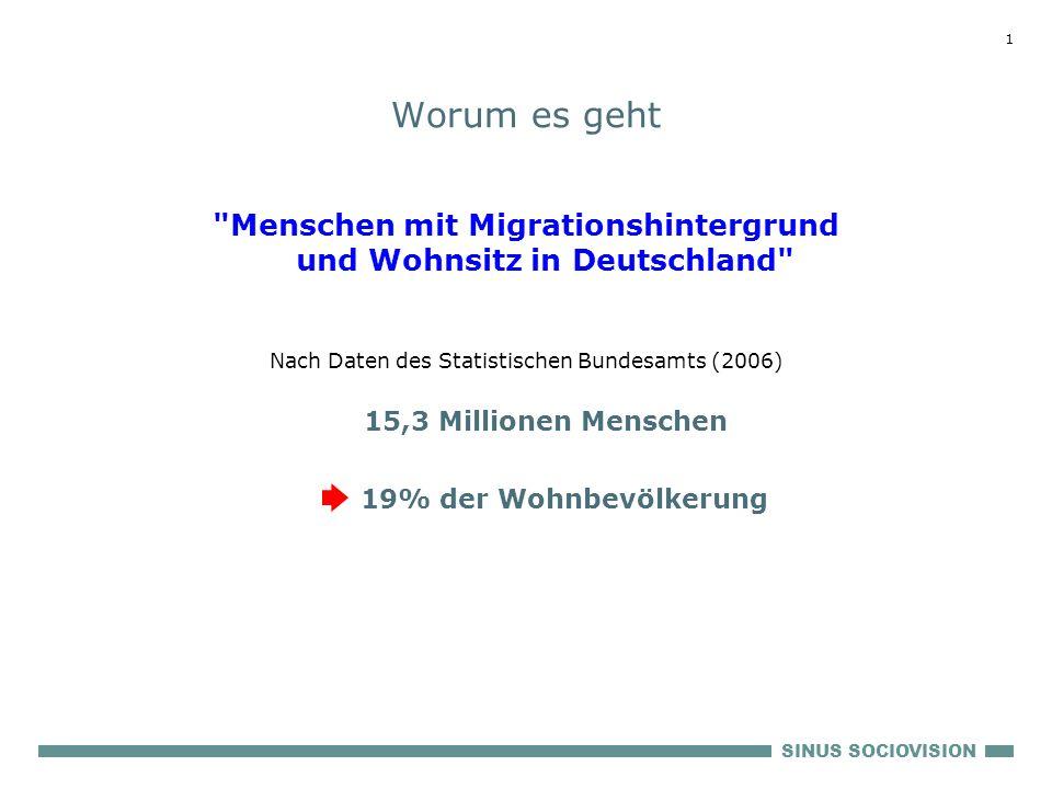 SINUS SOCIOVISION 1 Worum es geht Menschen mit Migrationshintergrund und Wohnsitz in Deutschland Nach Daten des Statistischen Bundesamts (2006) 15,3 Millionen Menschen 19% der Wohnbevölkerung
