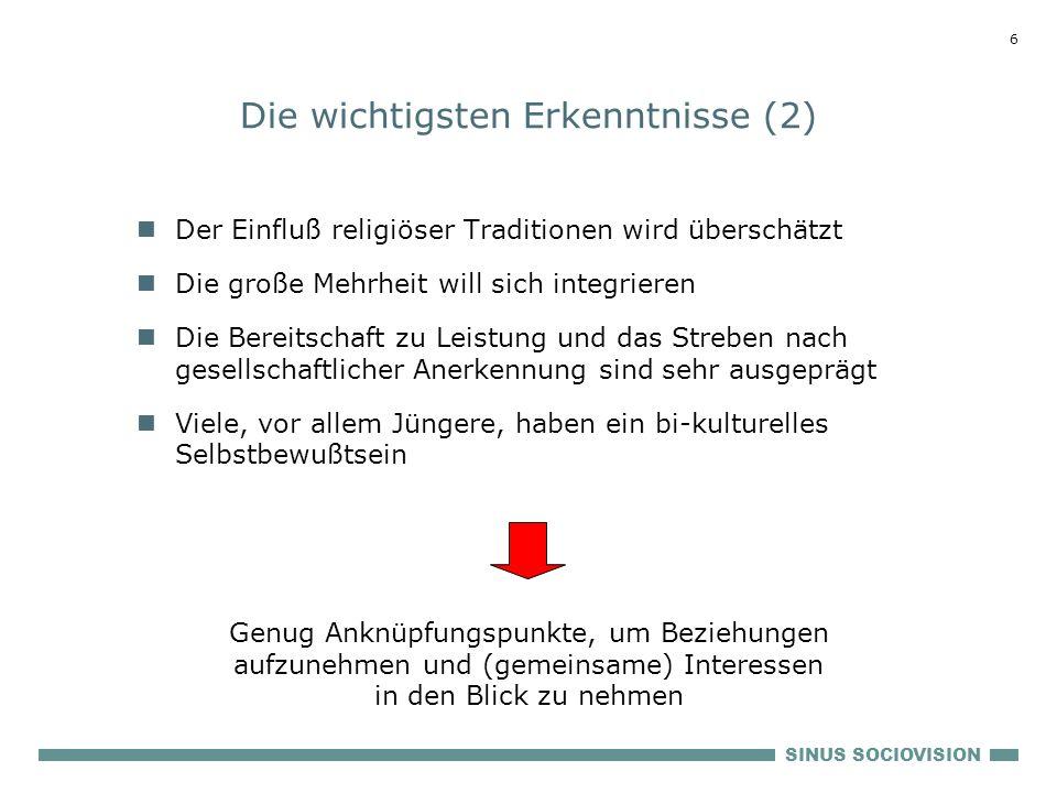 SINUS SOCIOVISION 5 Die wichtigsten Erkenntnisse (1) Das Wertespektrum ist deutlich stärker gespreizt als in den deutschen Lebenswelten Die Migranten