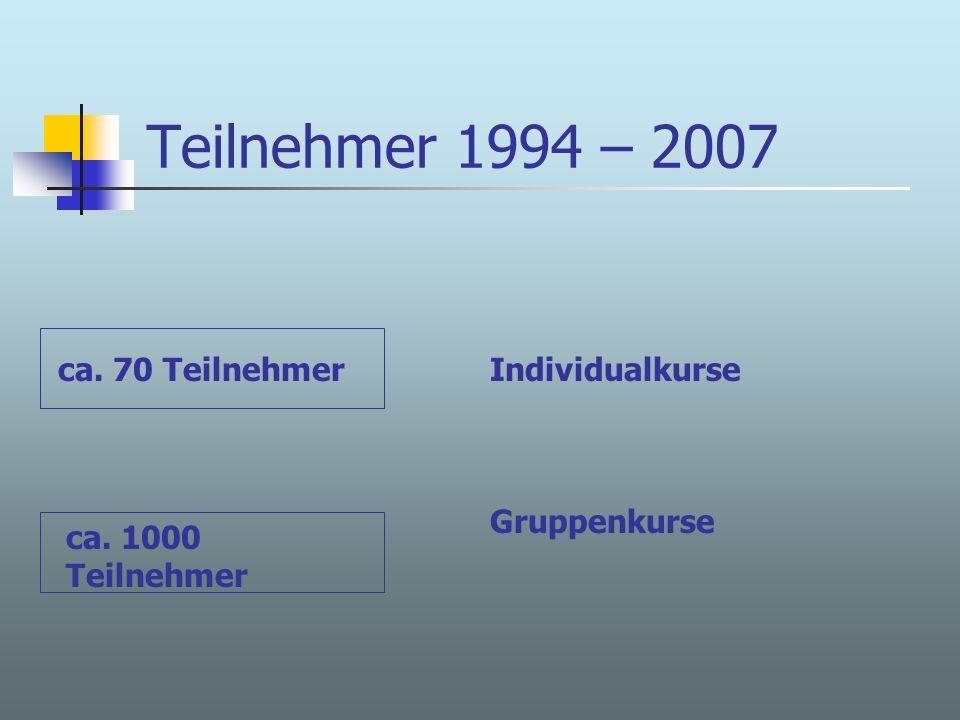 Teilnehmer 1994 – 2007 ca. 70 Teilnehmer ca. 1000 Teilnehmer Individualkurse Gruppenkurse