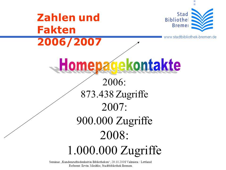 www.stadtbibliothek-bremen.de Seminar Kundenzufriedenheit in Bibliotheken, 29.10.2008 Valmiera / Lettland Referent: Erwin Miedtke, Stadtbibliothek Bremen Zahlen und Fakten 2006/2007 2006: 873.438 Zugriffe 2007: 900.000 Zugriffe 2008: 1.000.000 Zugriffe