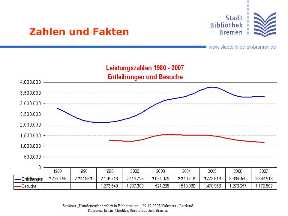 www.stadtbibliothek-bremen.de Seminar Kundenzufriedenheit in Bibliotheken, 29.10.2008 Valmiera / Lettland Referent: Erwin Miedtke, Stadtbibliothek Bremen Zahlen und Fakten